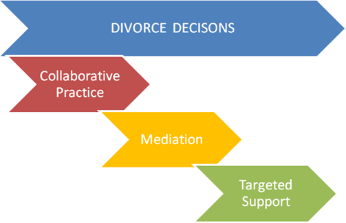 There is only ONE Divorce Process